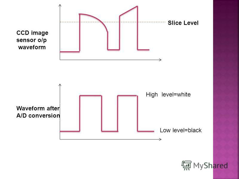 Slice Level Waveform after A/D conversion CCD image sensor o/p waveform Low level=black High level=white