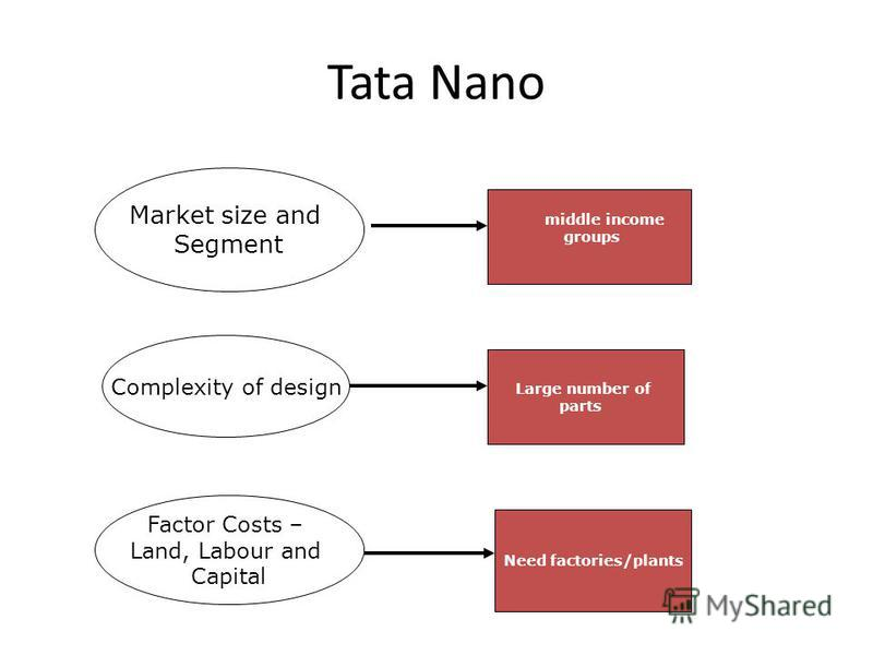 Tata Nano Market size and Segment Complexity of design Factor Costs – Land, Labour and Capital middle income groups Large number of parts Need factories/plants