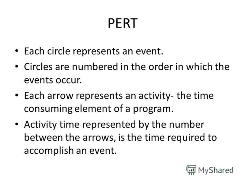 PERT Each circle represents an event. Circles are numbered in the order in which the events occur. Each arrow represents an activity- the time consuming element of a program. Activity time represented by the number between the arrows, is the time req