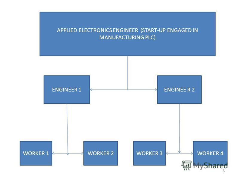 APPLIED ELECTRONICS ENGINEER (START-UP ENGAGED IN MANUFACTURING PLC) ENGINEER 1ENGINEE R 2 WORKER 1WORKER 2WORKER 3WORKER 4 3