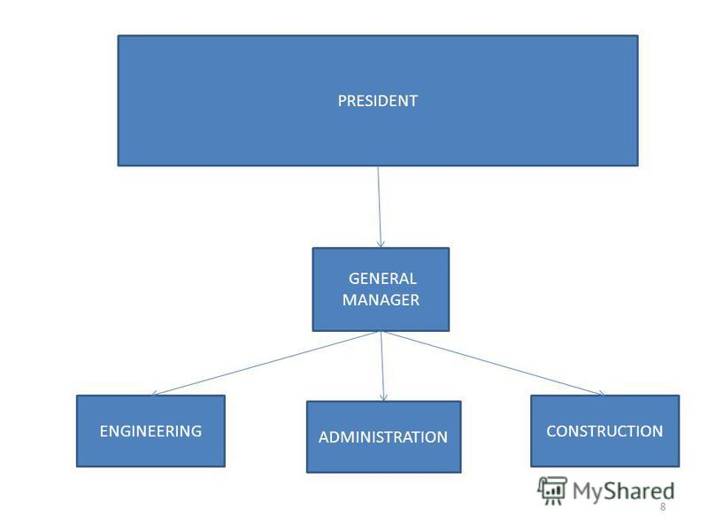 PRESIDENT GENERAL MANAGER ENGINEERING ADMINISTRATION CONSTRUCTION 8