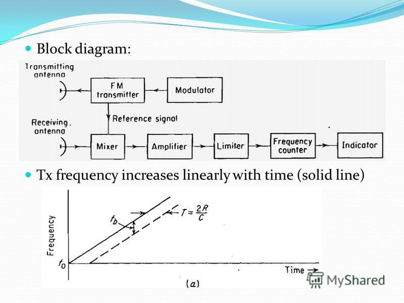 Block diagram: Tx frequency increases linearly with time (solid line)