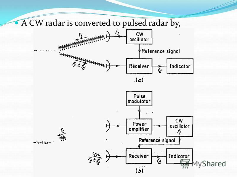 A CW radar is converted to pulsed radar by,