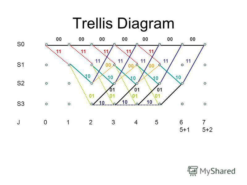 S0 S1 S2 S3 00 11 10 01 10 11 00 01 J0123456 5+1 7 5+2 Trellis Diagram