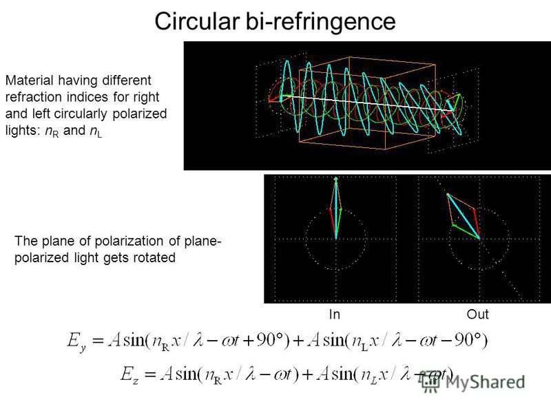 Circular bi-refringence In Out Material having different refraction indices for right and left circularly polarized lights: n R and n L The plane of polarization of plane- polarized light gets rotated