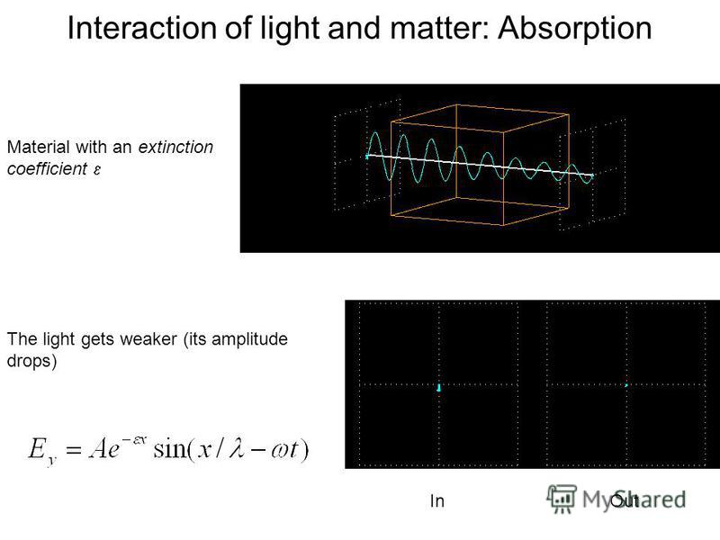 Interaction of light and matter: Absorption Material with an extinction coefficient The light gets weaker (its amplitude drops) In Out