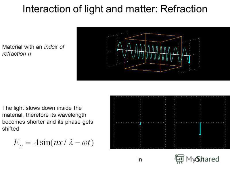 Interaction of light and matter: Refraction In Out Material with an index of refraction n The light slows down inside the material, therefore its wavelength becomes shorter and its phase gets shifted
