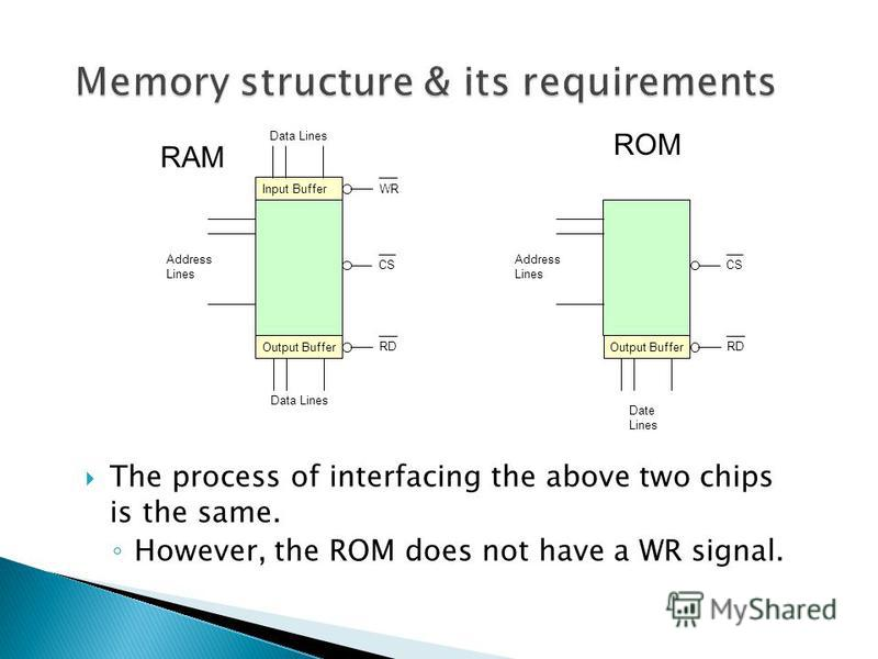 The process of interfacing the above two chips is the same. However, the ROM does not have a WR signal. Address Lines Date Lines CS RD Output Buffer ROM Address Lines Data Lines CS RD Output Buffer RAM WR Input Buffer Data Lines