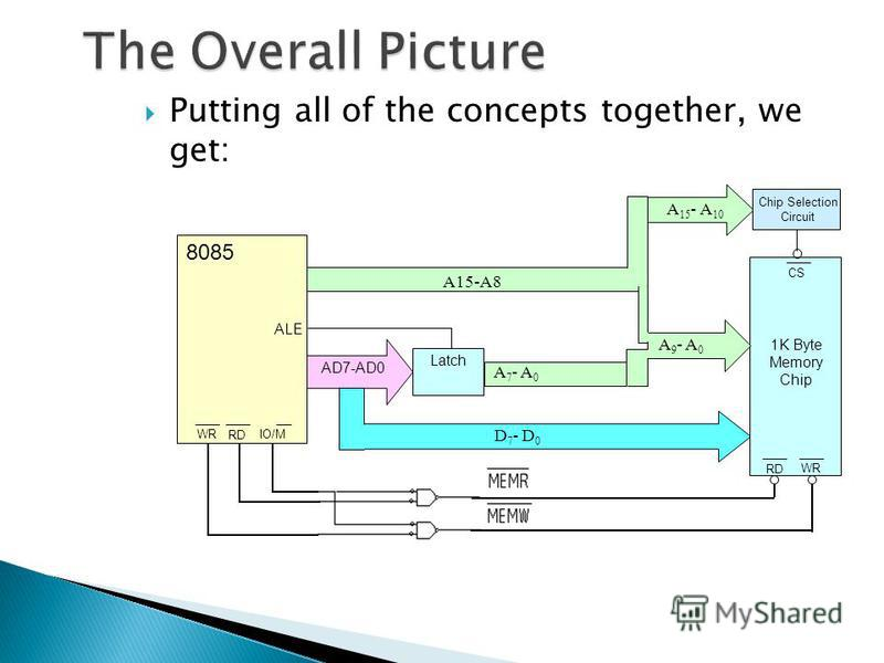 Putting all of the concepts together, we get: A15-A8 Latch AD7-AD0 D 7 - D 0 A 7 - A 0 8085 ALE IO/M RD WR 1K Byte Memory Chip WR RD CS A 9 - A 0 A 15 - A 10 Chip Selection Circuit