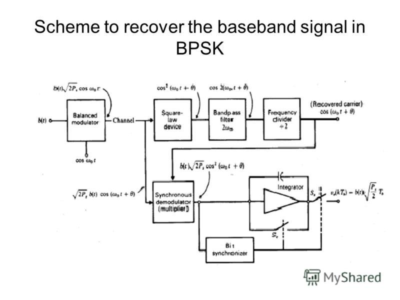 Scheme to recover the baseband signal in BPSK