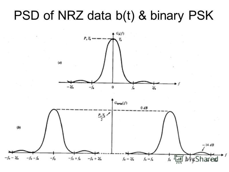 PSD of NRZ data b(t) & binary PSK