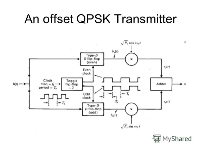 An offset QPSK Transmitter