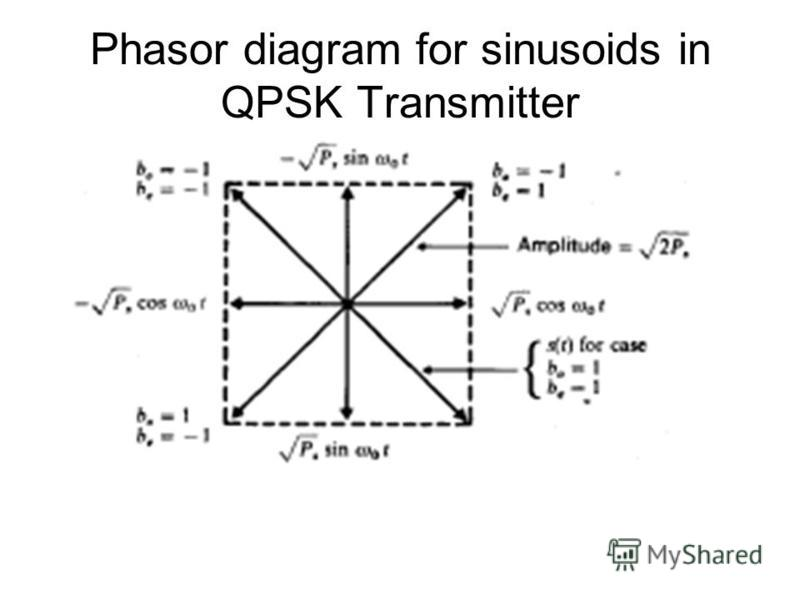 Phasor diagram for sinusoids in QPSK Transmitter