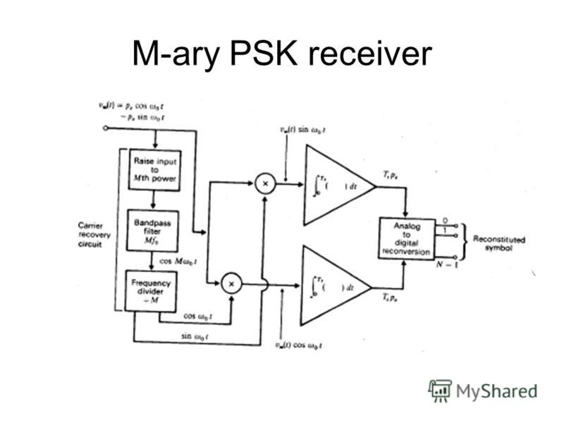 M-ary PSK receiver