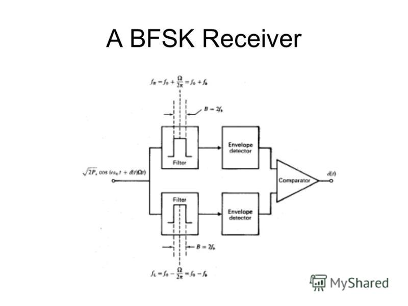 A BFSK Receiver