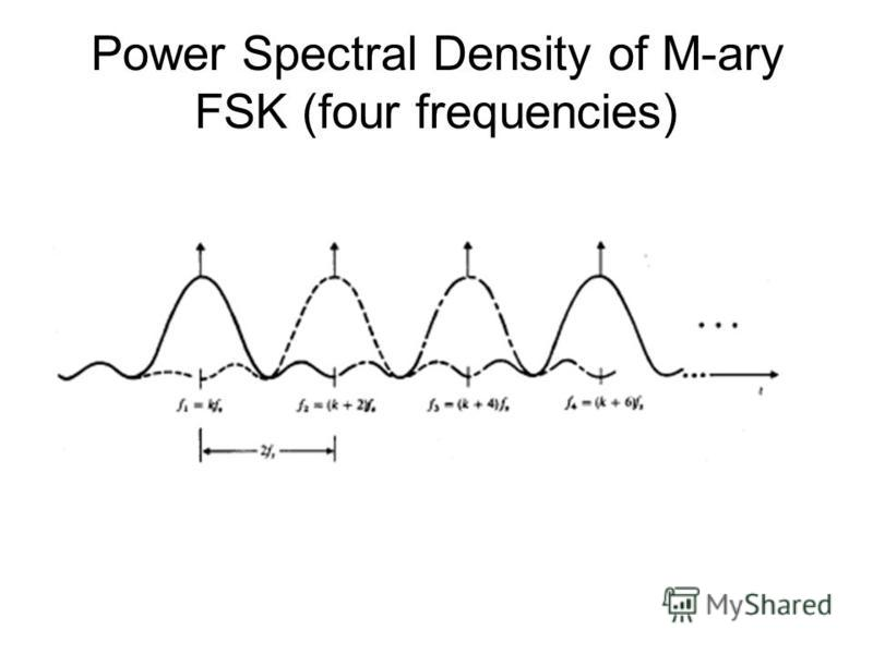 Power Spectral Density of M-ary FSK (four frequencies)