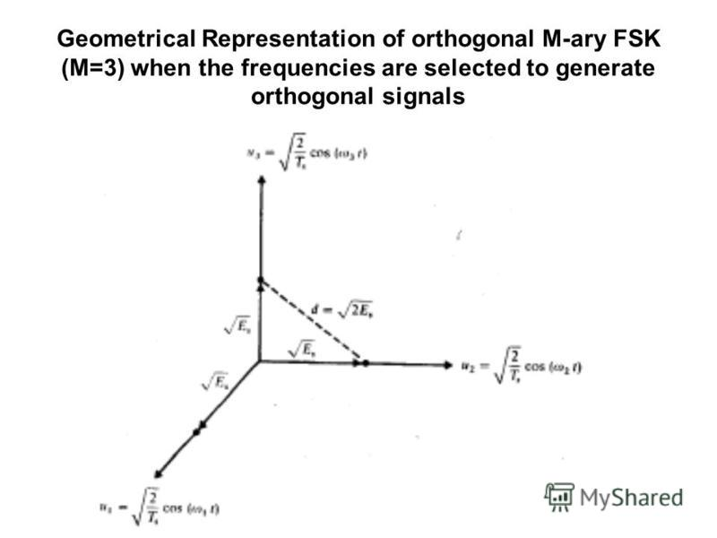 Geometrical Representation of orthogonal M-ary FSK (M=3) when the frequencies are selected to generate orthogonal signals