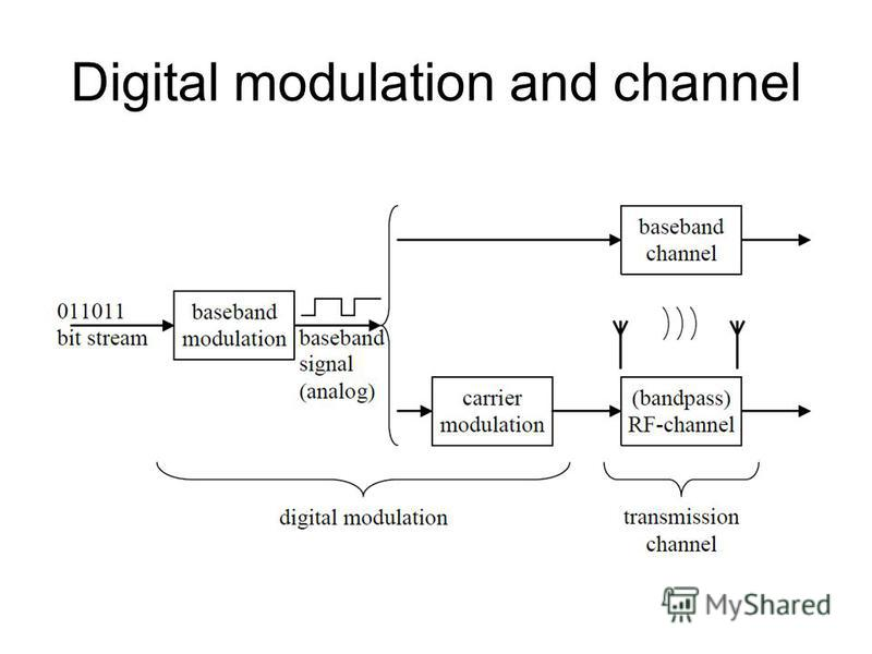 Digital modulation and channel