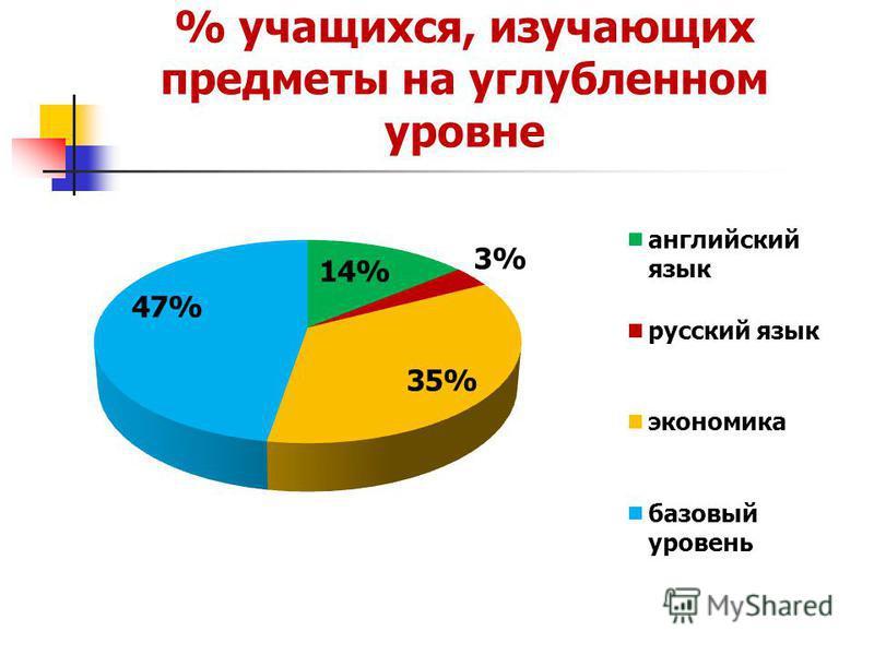 % учащихся, изучающих предметы на углубленном уровне
