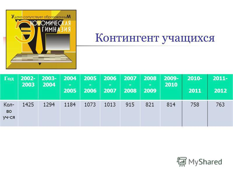 Контингент учащихся Год 2002- 2003 2003- 2004 2004 - 2005 2005 - 2006 2006 - 2007 2007 - 2008 2008 - 2009 2009- 2010 2010- 2011 2011- 2012 Кол- во уч-ся 14251294118410731013915821814758763