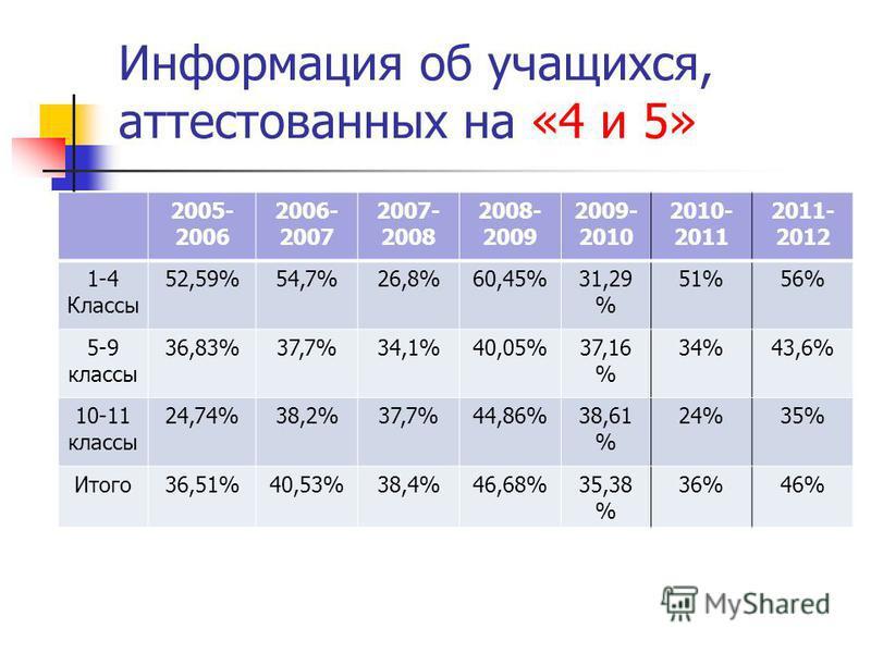 Информация об учащихся, аттестованных на «4 и 5» 2005- 2006 2006- 2007 2007- 2008 2008- 2009 2009- 2010 2010- 2011 2011- 2012 1-4 Классы 52,59%54,7%26,8%60,45%31,29 % 51%56% 5-9 классы 36,83%37,7%34,1%40,05%37,16 % 34%43,6% 10-11 классы 24,74%38,2%37