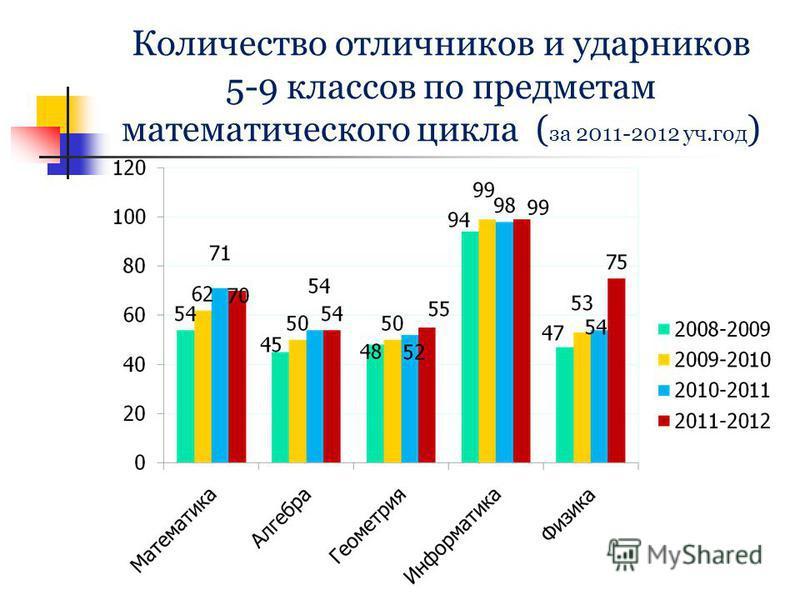 Количество отличников и ударников 5-9 классов по предметам математического цикла ( за 2011-2012 уч.год )
