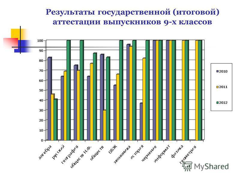 Результаты государственной (итоговой) аттестации выпускников 9-х классов