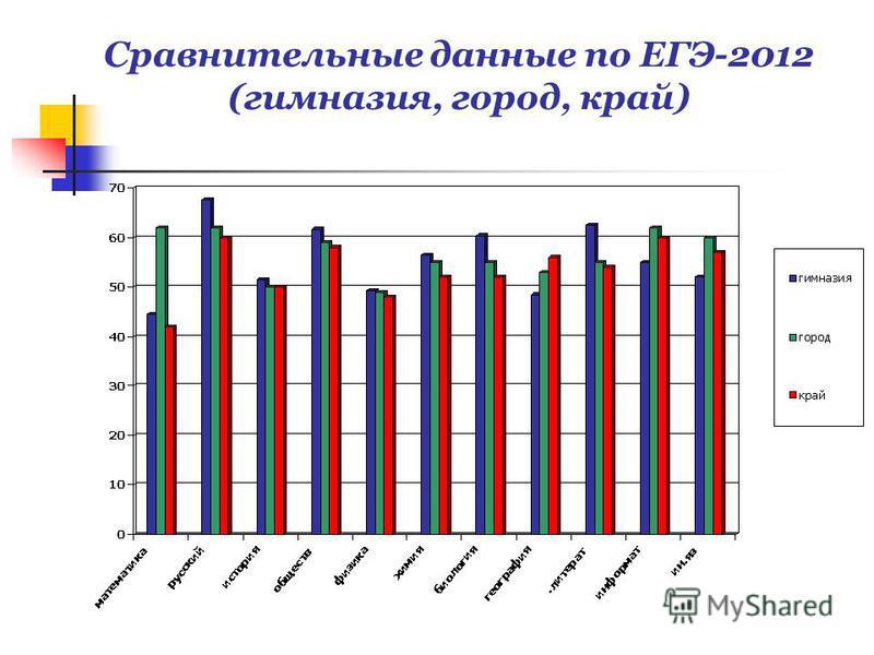 Сравнительные данные по ЕГЭ-2012 (гимназия, город, край)