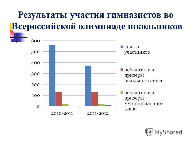 Результаты участия гимназистов во Всероссийской олимпиаде школьников