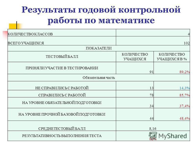 Результаты годовой контрольной работы по математике КОЛИЧЕСТВО КЛАССОВ4 ВСЕГО УЧАЩИХСЯ102 ПОКАЗАТЕЛИ ТЕСТОВЫЙ БАЛЛ КОЛИЧЕСТВО УЧАЩИХСЯ КОЛИЧЕСТВО УЧАЩИХСЯ В % ПРИНЯЛИ УЧАСТИЕ В ТЕСТИРОВАНИИ 9189,2% Обязательная часть НЕ СПРАВИЛИСЬ С РАБОТОЙ1314,3% СП
