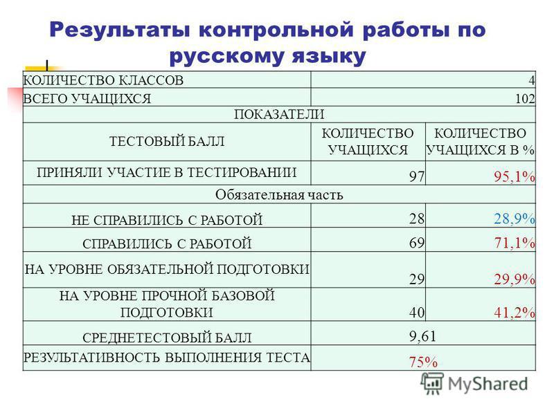 Результаты контрольной работы по русскому языку КОЛИЧЕСТВО КЛАССОВ4 ВСЕГО УЧАЩИХСЯ102 ПОКАЗАТЕЛИ ТЕСТОВЫЙ БАЛЛ КОЛИЧЕСТВО УЧАЩИХСЯ КОЛИЧЕСТВО УЧАЩИХСЯ В % ПРИНЯЛИ УЧАСТИЕ В ТЕСТИРОВАНИИ 9795,1% Обязательная часть НЕ СПРАВИЛИСЬ С РАБОТОЙ 2828,9% СПРАВ