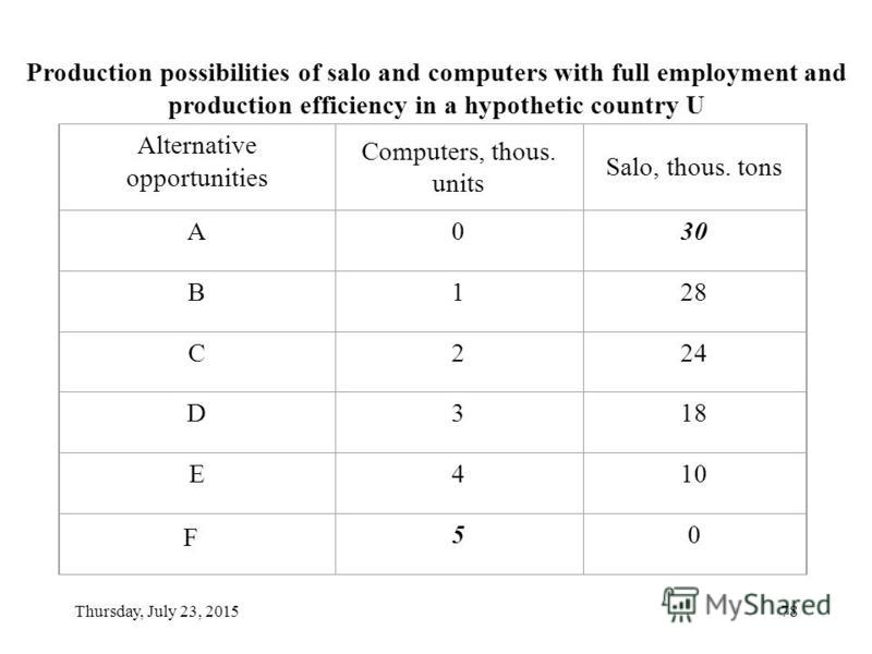 Thursday, July 23, 201577 The production possibilities curve/frontier Initial assumptions: Full employment and maximal productive efficiency Resources available are constant both in quantity and in quality Technology is not subject to change Only two