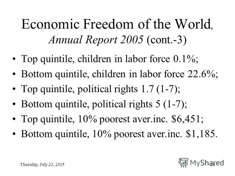 Thursday, July 23, 201528 Economic Freedom of the World, Annual Report 2005 (cont.-3) Top quintile, children in labor force 0.1%; Bottom quintile, children in labor force 22.6%; Top quintile, political rights 1.7 (1-7); Bottom quintile, political rig