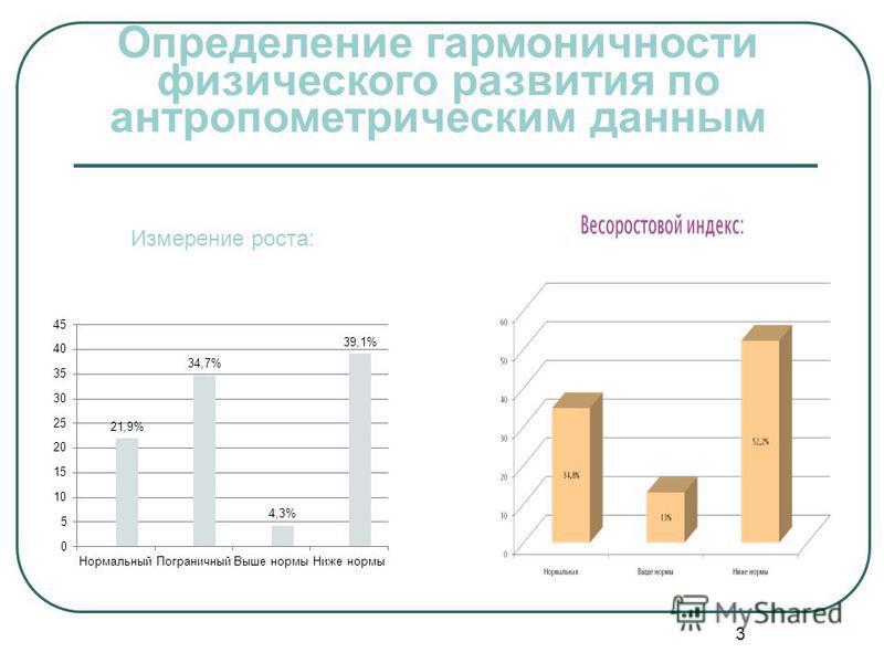 3 Измерение роста: Определение гармоничности физического развития по антропометрическим данным
