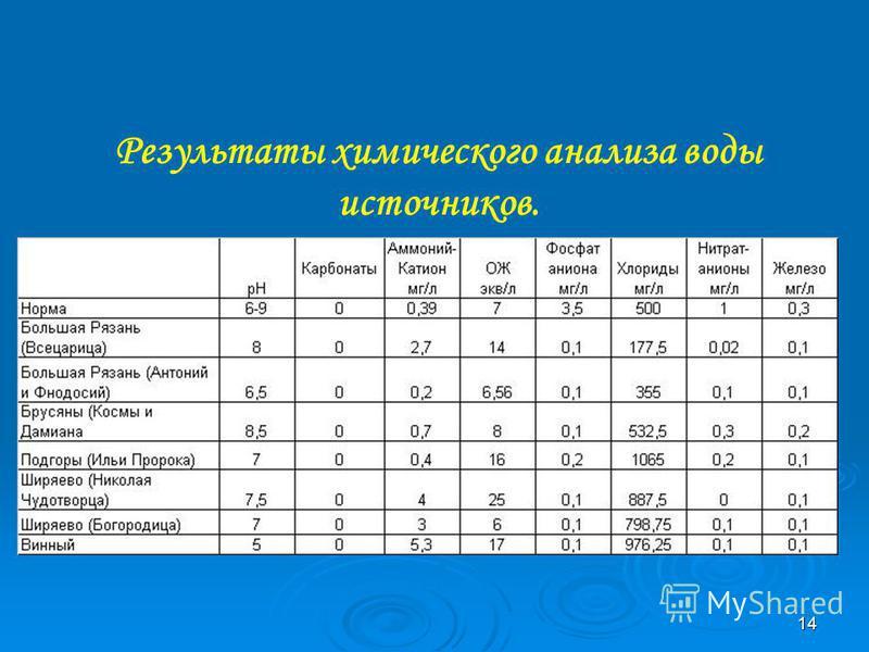 14 Результаты химического анализа воды источников.