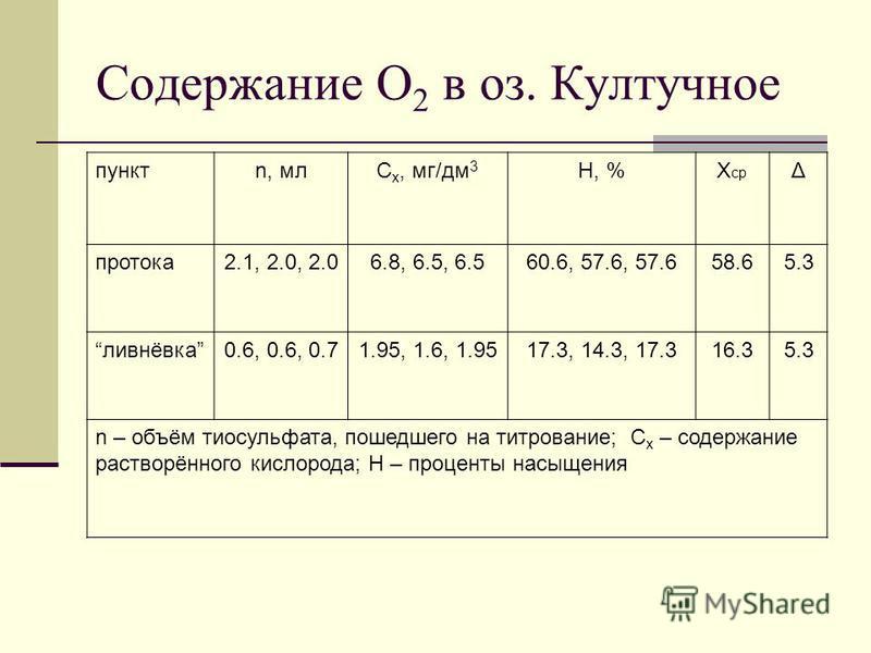 Содержание О 2 в оз. Култучное пунктn, млC x, мг/дм 3 H, %X ср Δ протока 2.1, 2.0, 2.06.8, 6.5, 6.560.6, 57.6, 57.658.65.3 ливнёвка 0.6, 0.6, 0.71.95, 1.6, 1.9517.3, 14.3, 17.316.35.3 n – объём тиосульфата, пошедшего на титрование; C x – содержание р