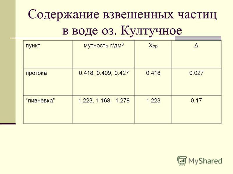 Содержание взвешенных частиц в воде оз. Култучное пункт мутность г/дм 3 X ср Δ протока 0.418, 0.409, 0.4270.4180.027 ливнёвка 1.223, 1.168, 1.2781.2230.17