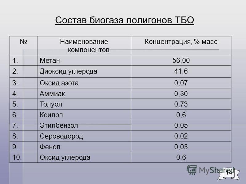 Наименование компонентов Концентрация, % масс 1.Метан 56,00 2. Диоксид углерода 41,6 3. Оксид азота 0,07 4.Аммиак 0,30 5.Толуол 0,73 6.Ксилол 0,6 7.Этилбензол 0,05 8.Сероводород 0,02 9.Фенол 0,03 10. Оксид углерода 0,6 Состав биогаза полигонов ТБО 14