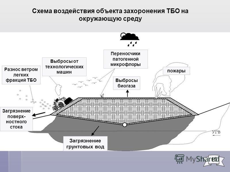 Схема воздействия объекта захоронения ТБО на окружающую среду Выбросы от технологических машин Переносчики патогенной микрофлоры Выбросы биогаза пожары Загрязнение грунтовых вод Разнос ветром легких фракций ТБО Загрязнение поверхностного стока 15