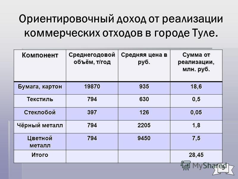 Ориентировочный доход от реализации коммерческих отходов в городе Туле. Компонент Среднегодовой объём, т/год Средняя цена в руб. Сумма от реализации, млн. руб. Бумага, картон 1987093518,6 Текстиль 7946300,5 Стеклобой 3971260,05 Чёрный металл 79422051