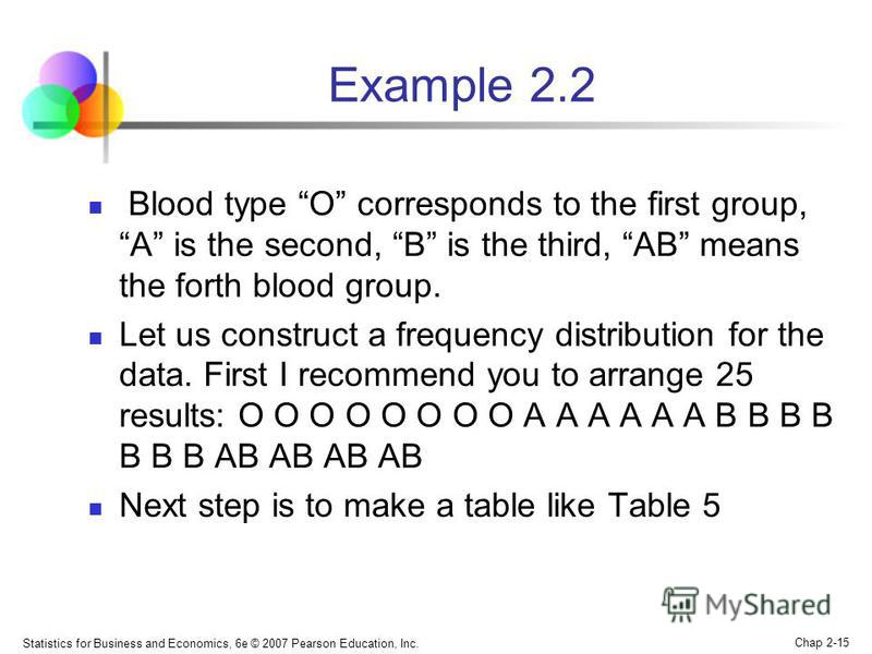 Statistics for Business and Economics, 6e © 2007 Pearson Education, Inc. Chap 2-15 Example 2.2 Blood type O corresponds to the first group, A is the second, B is the third, AB means the forth blood group. Let us construct a frequency distribution for