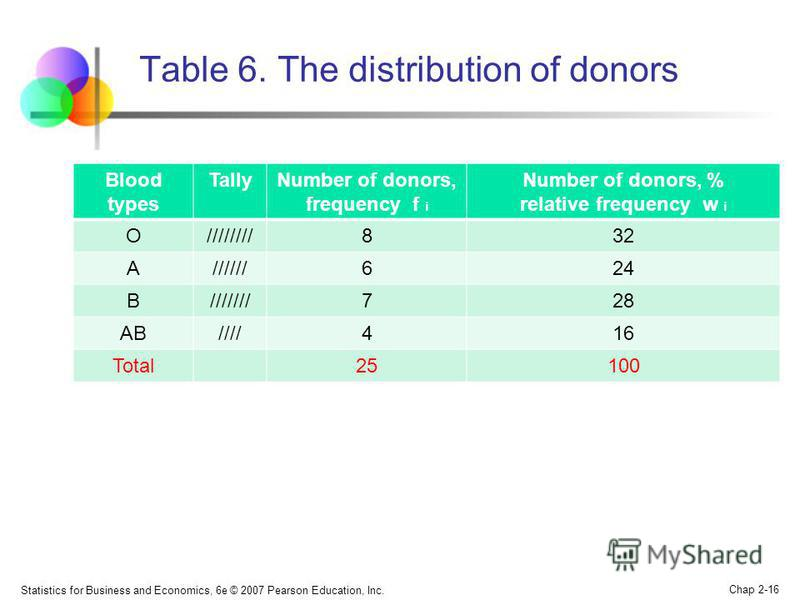 Statistics for Business and Economics, 6e © 2007 Pearson Education, Inc. Chap 2-16 Table 6. The distribution of donors Blood types TallyNumber of donors, frequency f i Number of donors, % relative frequency w i O////////832 A//////624 B///////728 AB/