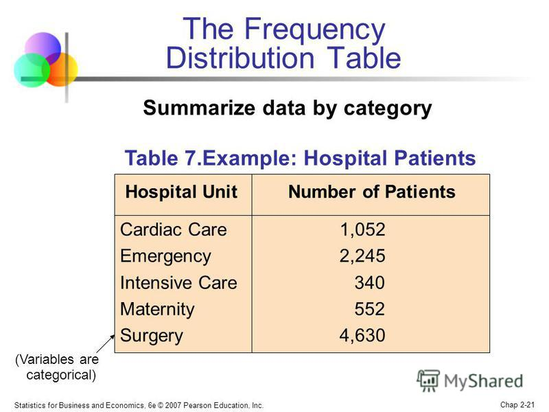 Statistics for Business and Economics, 6e © 2007 Pearson Education, Inc. Chap 2-21 The Frequency Distribution Table Table 7.Example: Hospital Patients by Unit Hospital Unit Number of Patients Cardiac Care 1,052 Emergency 2,245 Intensive Care 340 Mate