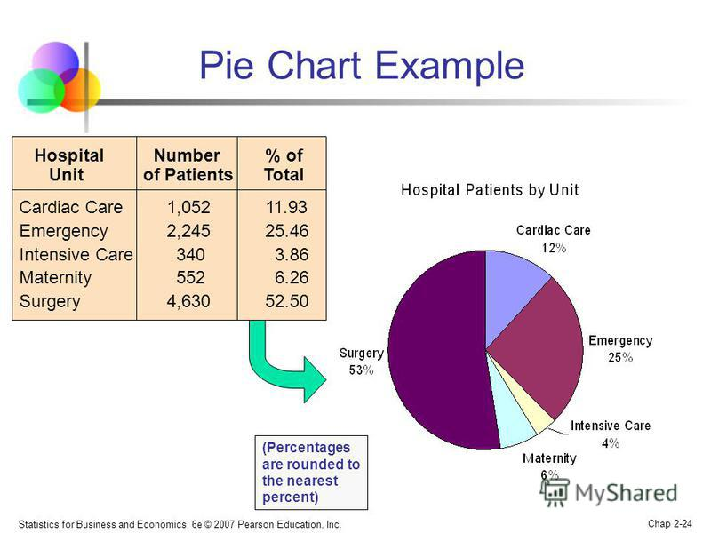 Statistics for Business and Economics, 6e © 2007 Pearson Education, Inc. Chap 2-24 Pie Chart Example (Percentages are rounded to the nearest percent) Hospital Number % of Unit of Patients Total Cardiac Care 1,052 11.93 Emergency 2,245 25.46 Intensive