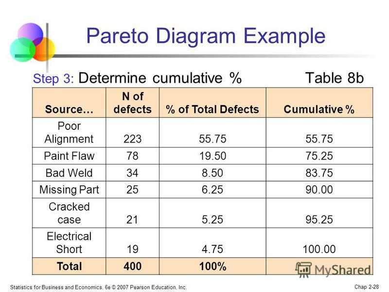 Statistics for Business and Economics, 6e © 2007 Pearson Education, Inc. Chap 2-28 Step 3: Determine cumulative % Table 8b Source… N of defects% of Total DefectsCumulative % Poor Alignment22355.75 Paint Flaw7819.5075.25 Bad Weld348.5083.75 Missing Pa