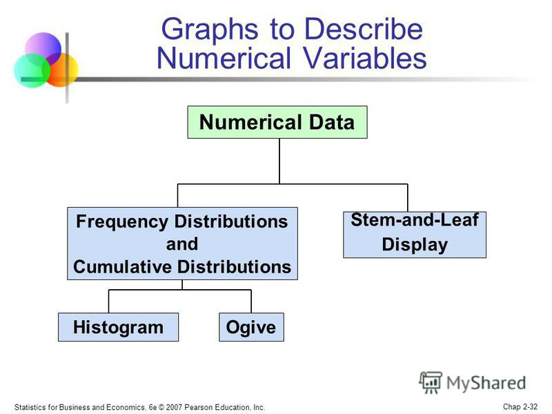 Statistics for Business and Economics, 6e © 2007 Pearson Education, Inc. Chap 2-32 Numerical Data Stem-and-Leaf Display HistogramOgive Frequency Distributions and Cumulative Distributions Graphs to Describe Numerical Variables