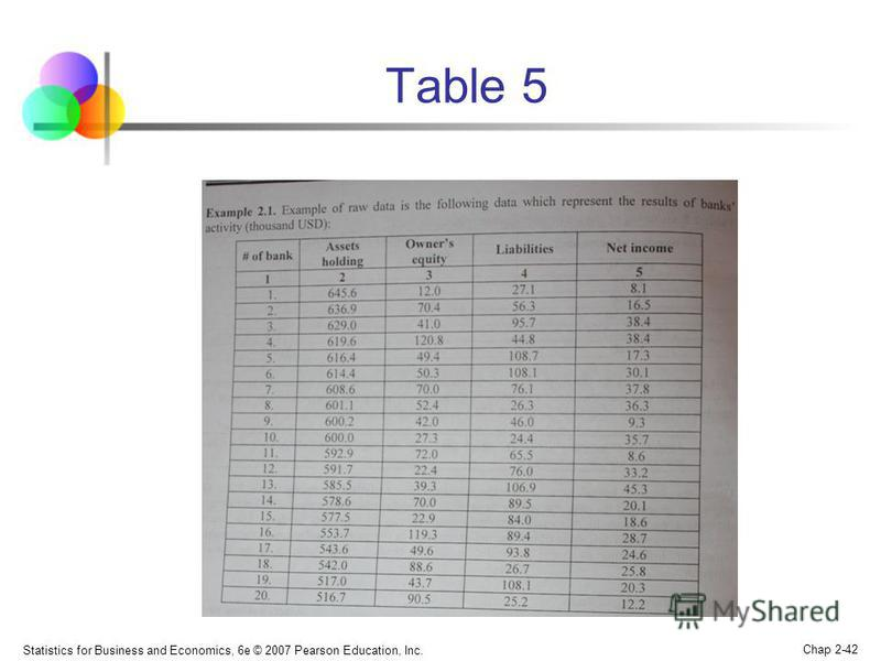 Statistics for Business and Economics, 6e © 2007 Pearson Education, Inc. Chap 2-42 Table 5