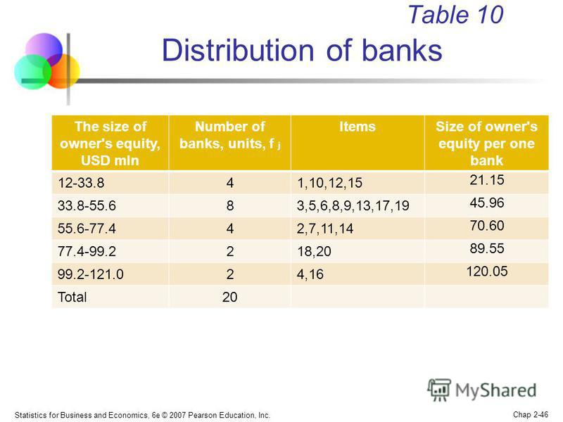 Statistics for Business and Economics, 6e © 2007 Pearson Education, Inc. Chap 2-46 Table 10 Distribution of banks The size of owner's equity, USD mln Number of banks, units, f j ItemsSize of owner's equity per one bank 12-33.841,10,12,15 21.15 33.8-5