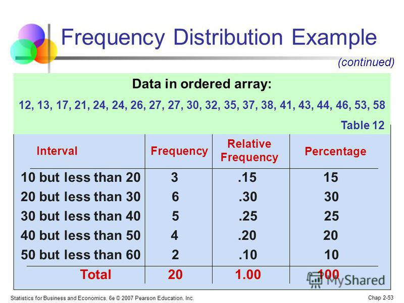 Statistics for Business and Economics, 6e © 2007 Pearson Education, Inc. Chap 2-53 Frequency Distribution Example Interval Frequency 10 but less than 20 3.15 15 20 but less than 30 6.30 30 30 but less than 40 5.25 25 40 but less than 50 4.20 20 50 bu