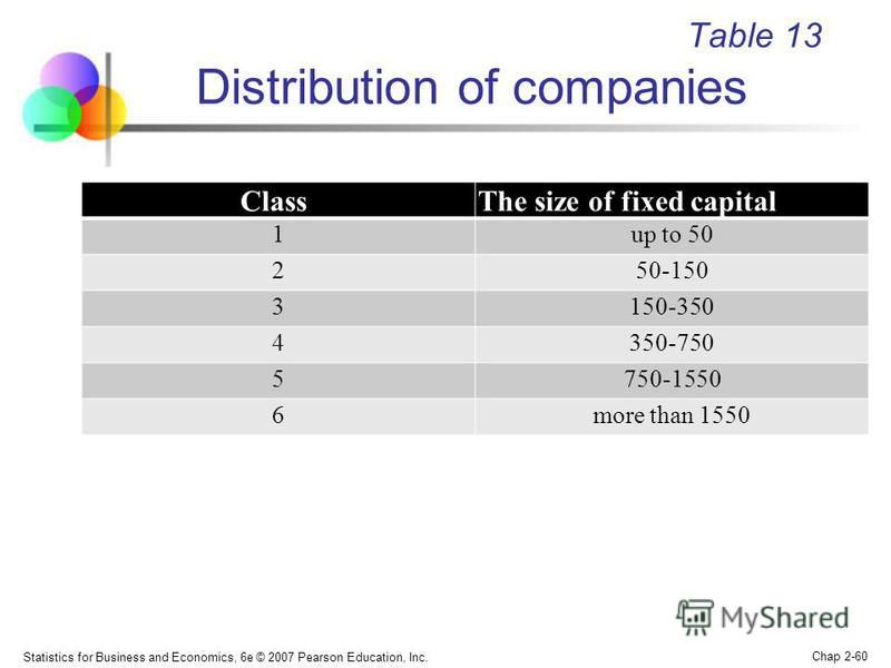 Statistics for Business and Economics, 6e © 2007 Pearson Education, Inc. Chap 2-60 Table 13 Distribution of companies ClassThe size of fixed capital 1up to 50 250-150 3150-350 4350-750 5750-1550 6more than 1550